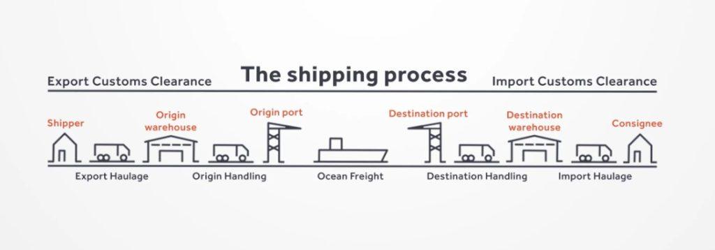 Kenapa Shipping Kontena Lambat??? 2